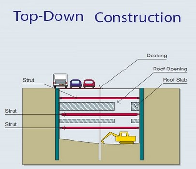 روش topdown